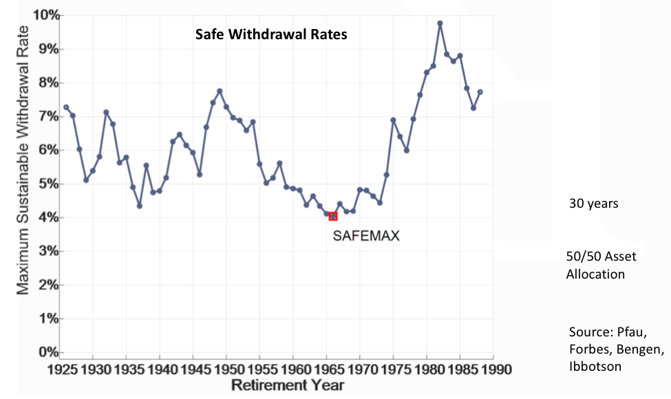 Too Safe a Withdrawal Rate? - MainStreet Financial Planning